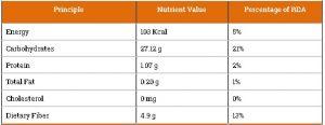 tabel kandungan nutrisi dan vitamin buah sukun 1